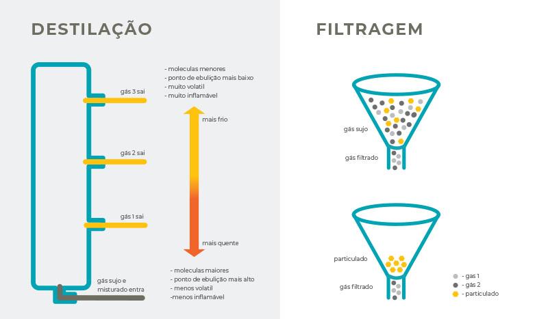 destilacao vs filtragem na limpeza de gas refrigerante